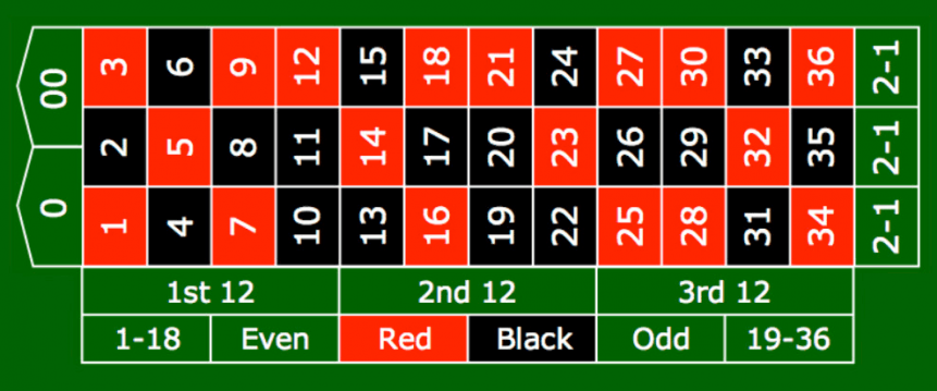 Roulette odds - 775444